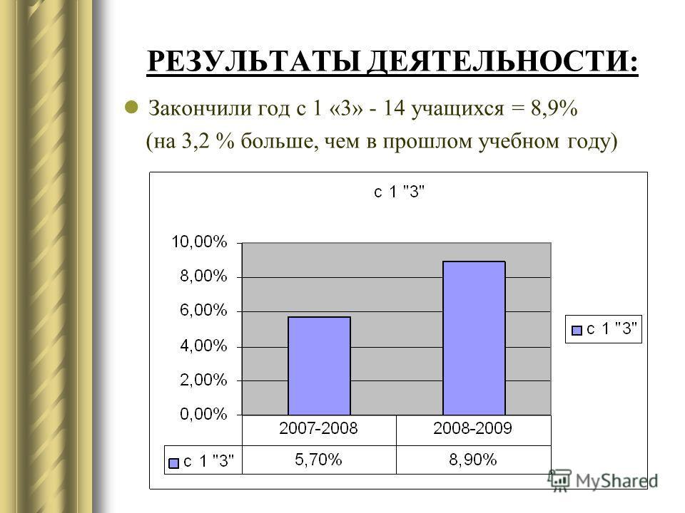 РЕЗУЛЬТАТЫ ДЕЯТЕЛЬНОСТИ: Закончили год с 1 «3» - 14 учащихся = 8,9% (на 3,2 % больше, чем в прошлом учебном году)