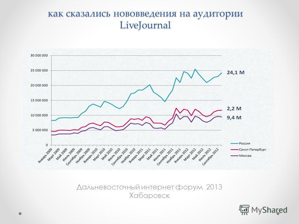 Дальневосточный интернет форум 2013 Хабаровск как сказались нововведения на аудитории LiveJournal