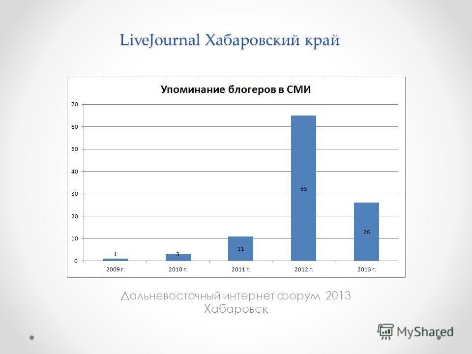 Дальневосточный интернет форум 2013 Хабаровск LiveJournal Хабаровский край