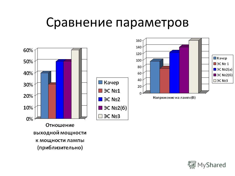 Сравнение параметров