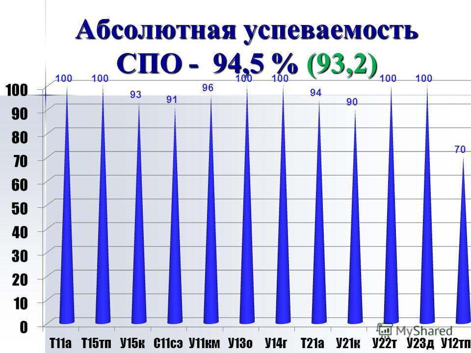 Абсолютная успеваемость СПО - 94,5 % (93,2)