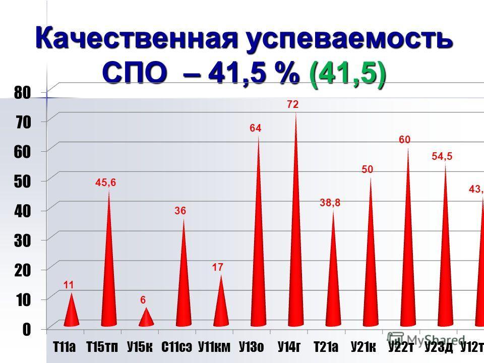 Качественная успеваемость СПО – 41,5 % (41,5)