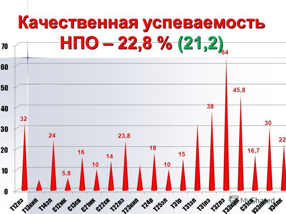 Качественная успеваемость НПО – 22,8 % (21,2)