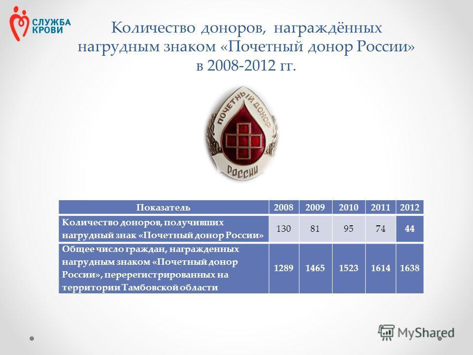 Количество доноров, награждённых нагрудным знаком «Почетный донор России» в 2008-2012 гг. Показатель 20082009201020112012 Количество доноров, получивших нагрудный знак «Почетный донор России» 13081957444 Общее число граждан, награжденных нагрудным зн