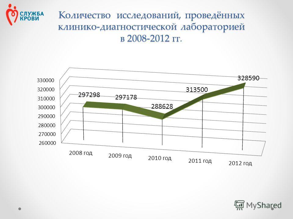 Количество исследований, проведённых клинико-диагностической лабораторией в 2008-2012 гг Количество исследований, проведённых клинико-диагностической лабораторией в 2008-2012 гг.