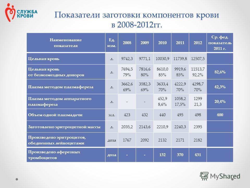 Показатели заготовки компонентов крови в 2008-2012 гг. Наименование показателя Ед. изм. 20082009201020112012 Ср. фет. показатель 2011 г. Цельная кровьл.9742,39771,110030,911739,812507,5 Цельная кровь от безвозмездных доноров л. 7694,5 79% 7816,6 80%