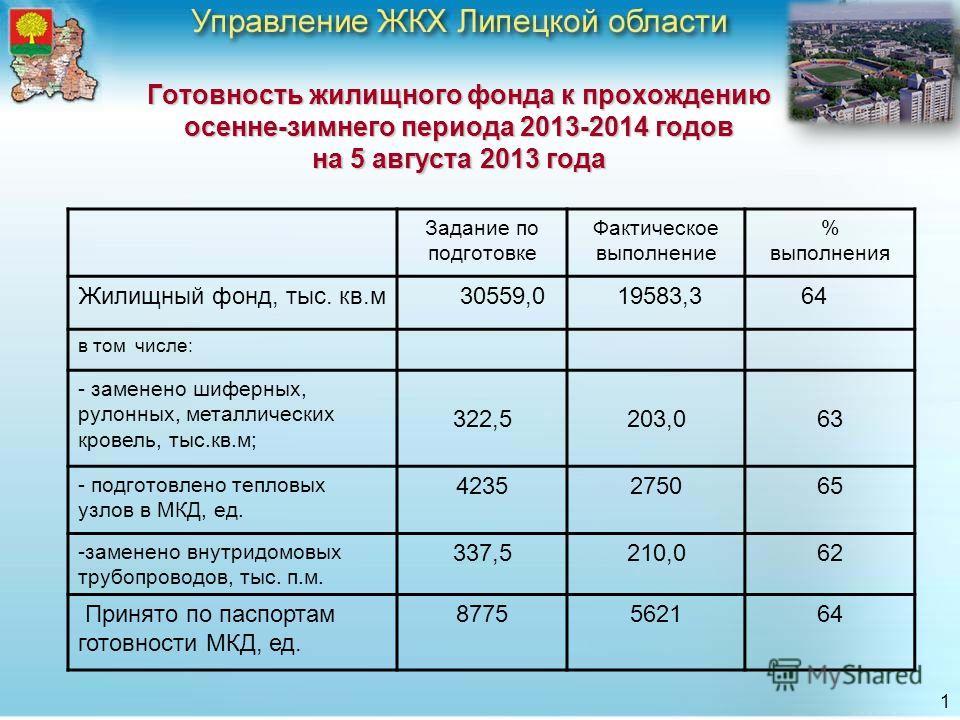 Готовность жилищного фонда к прохождению осенне-зимнего периода 2013-2014 годов на 5 августа 2013 года Задание по подготовке Фактическое выполнение % выполнения Жилищный фонд, тыс. кв.м 30559,0 19583,3 64 в том числе: - заменено шиферных, рулонных, м