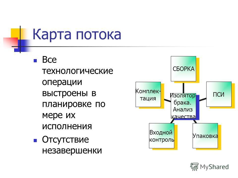 Карта потока Все технологические операции выстроены в планировке по мере их исполнения Отсутствие незавершенки Изолятор брака. Анализ качества СБОРКАПСИУпаковка Входной контроль Комплек- тация