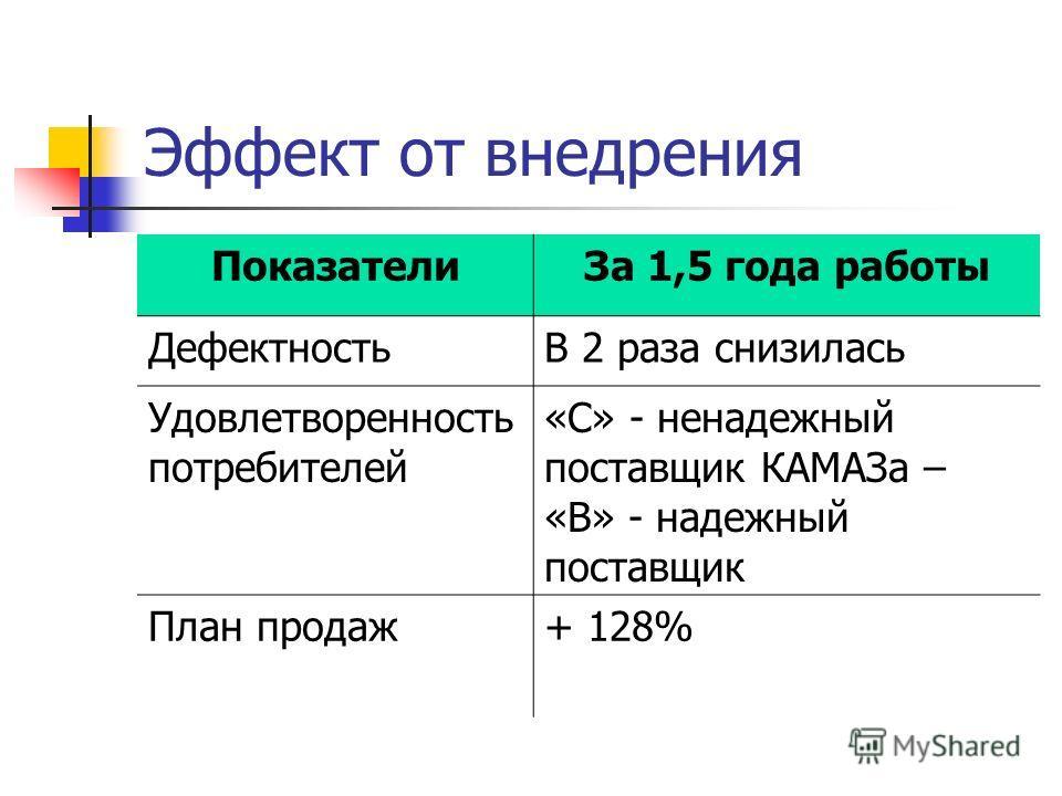 Эффект от внедрения Показатели За 1,5 года работы ДефектностьВ 2 раза снизилась Удовлетворенность потребителей «С» - ненадежный поставщик КАМАЗа – «В» - надежный поставщик План продаж+ 128%
