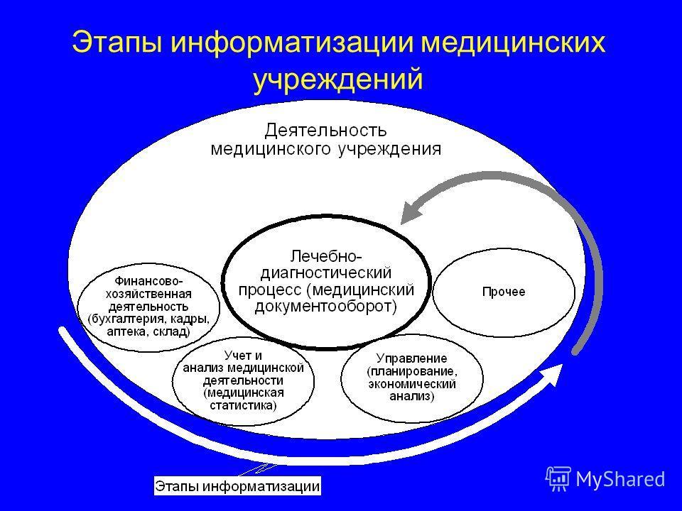 Этапы информатизации медицинских учреждений