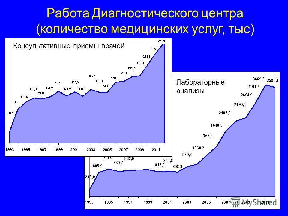 Работа Диагностического центра (количество медицинских услуг, тыс) Консультативные приемы врачей Лабораторные анализы