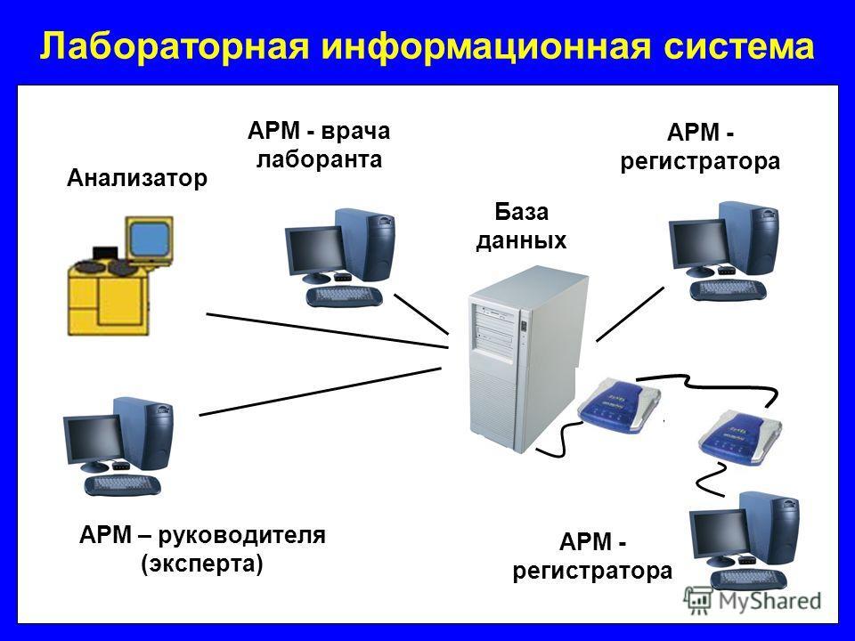 Лабораторная информационная система Анализатор АРМ - регистратора АРМ – руководителя (эксперта) АРМ - врача лаборанта База данных АРМ - регистратора