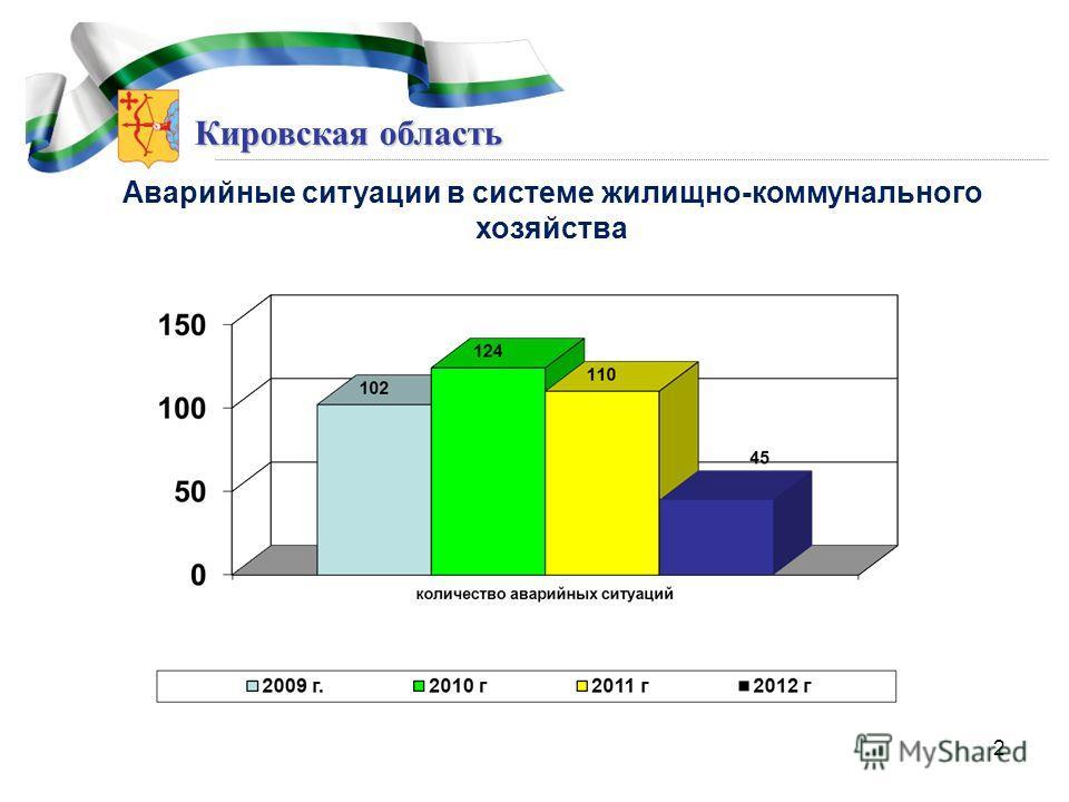 Кировская область Аварийные ситуации в системе жилищно-коммунального хозяйства 2