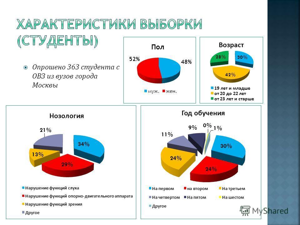 Опрошено 363 студента с ОВЗ из вузов города Москвы
