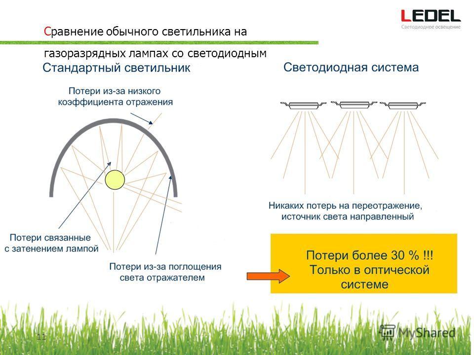 Сравнение обычного светильника на газоразрядных лампах со светодиодным 11
