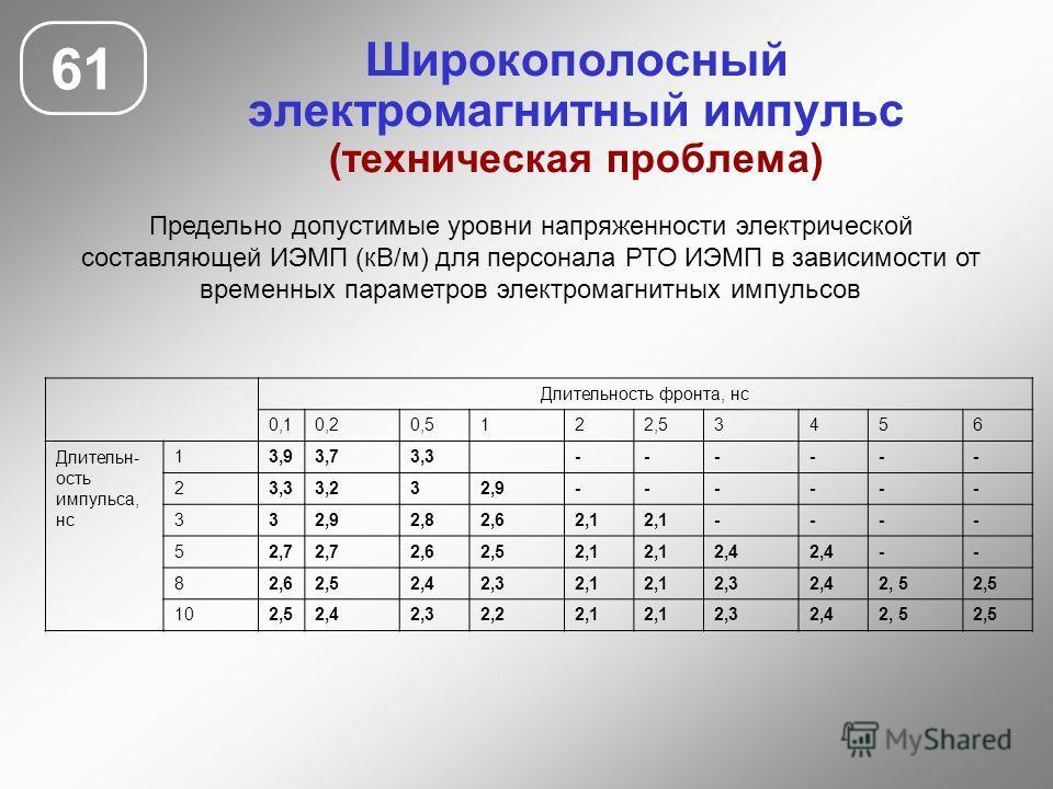 Широкополосный электромагнитный импульс (техническая проблема) 61 Предельно допустимые уровни напряженности электрической составляющей ИЭМП (кВ/м) для персонала РТО ИЭМП в зависимости от временных параметров электромагнитных импульсов Длительность фр