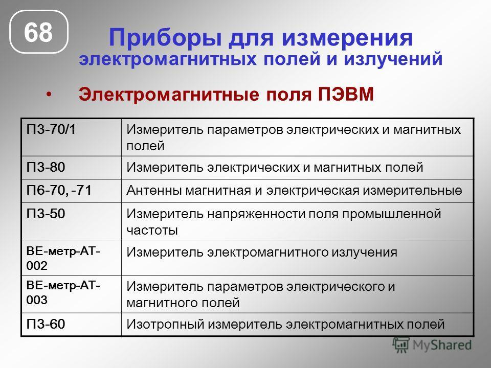 Приборы для измерения электромагнитных полей и излучений Электромагнитные поля ПЭВМ 68 П3-70/1Измеритель параметров электрических и магнитных полей П3-80Измеритель электрических и магнитных полей П6-70, -71Антенны магнитная и электрическая измеритель