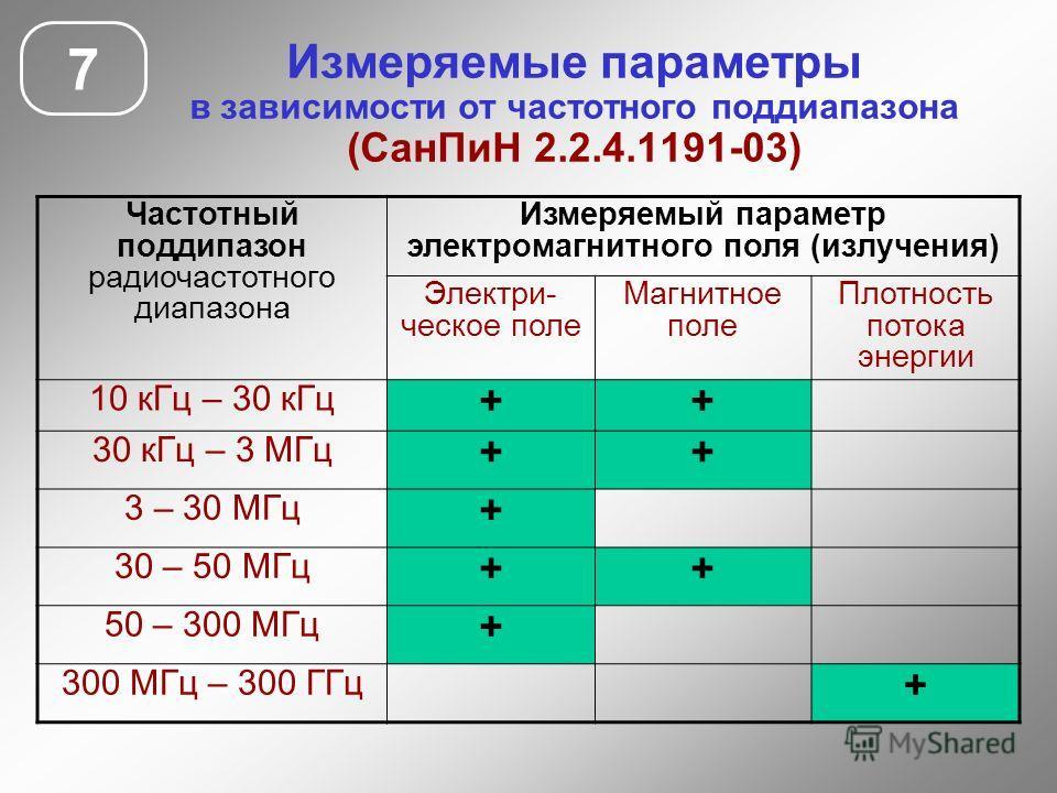 Измеряемые параметры в зависимости от частотного поддиапазона (Сан ПиН 2.2.4.1191-03) 7 Частотный поддиапазон радиочастотного диапазона Измеряемый параметр электромагнитного поля (излучения) Электри- ческое поле Магнитное поле Плотность потока энерги