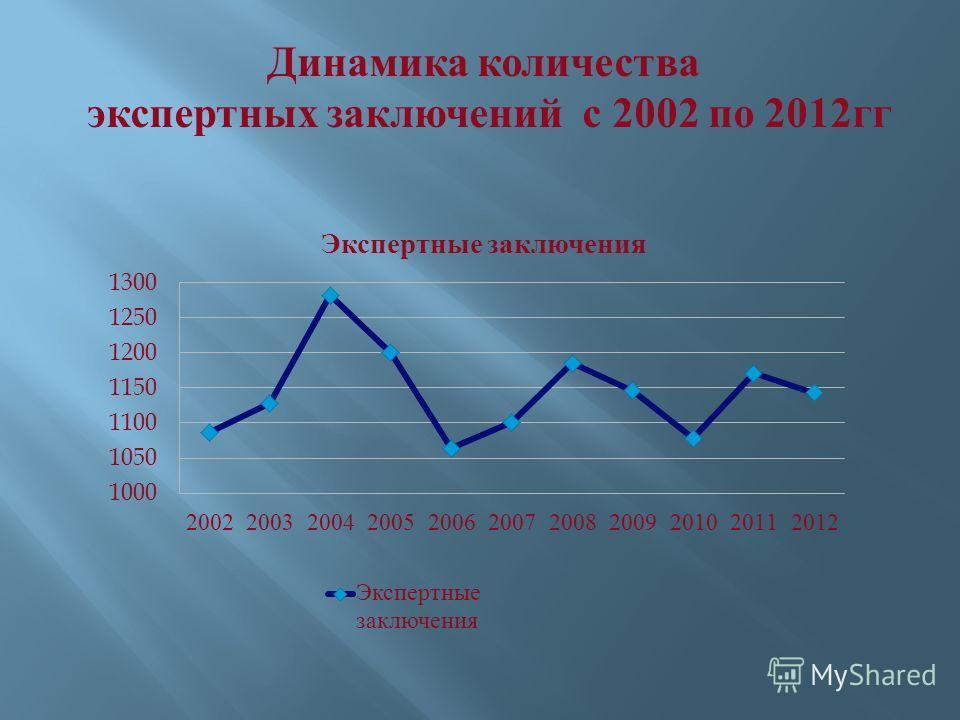 Динамика количества экспертных заключений с 2002 по 2012 гг