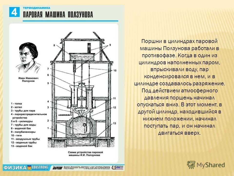 Поршни в цилиндрах паровой машины Ползунова работали в противофазе. Когда в один из цилиндров наполненных паром, впрыскивали воду, пар конденсировался в нем, и в цилиндре создавалось разряжение. Под действием атмосферного давления поршень начинал опу