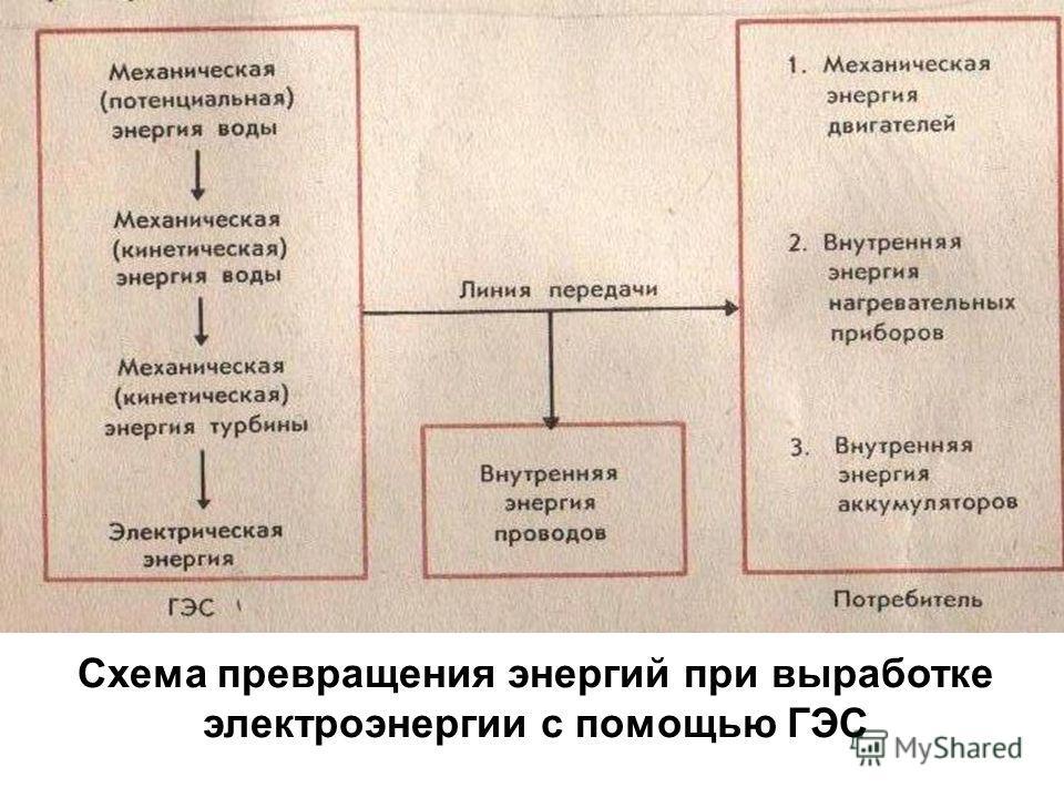 Схема превращения энергий при выработке электроэнергии с помощью ГЭС