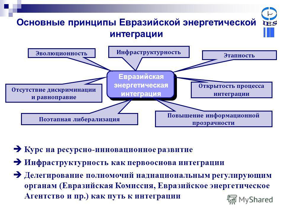Основные принципы Евразийской энергетической интеграции Евразийская энергетическая интеграция Инфраструктурность Эволюционность Этапность Отсутствие дискриминации и равноправие Поэтапная либерализация Повышение информационной прозрачности Открытость