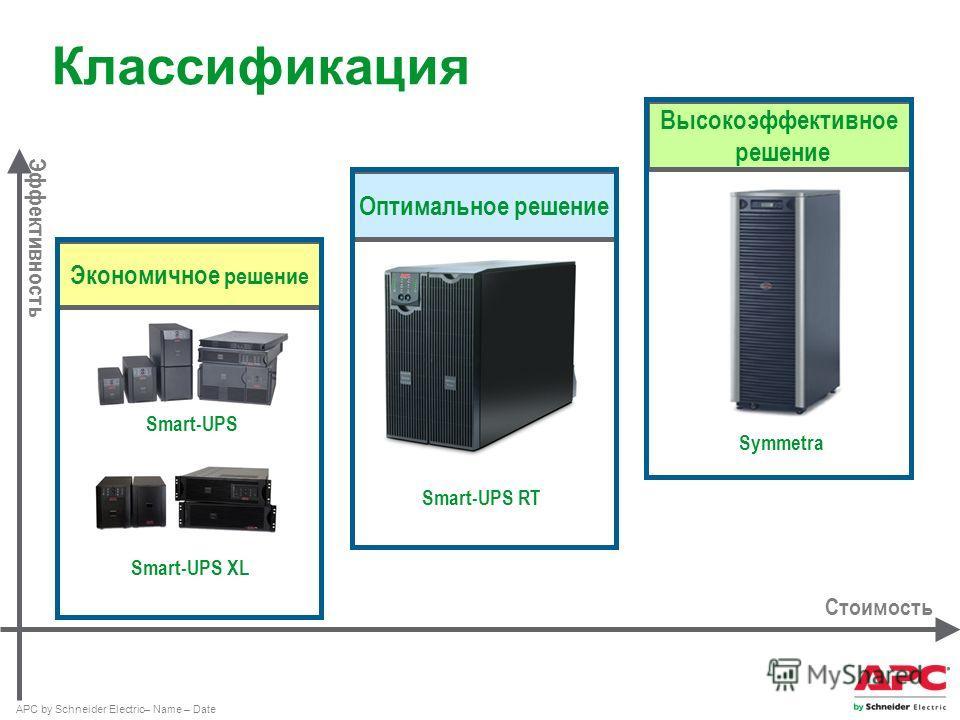 APC by Schneider Electric– Name – Date Классификация Экономичное решение Smart-UPS Smart-UPS XL Стоимость Эффективность Оптимальное решение Smart-UPS RT Высокоэффективное решение Symmetra