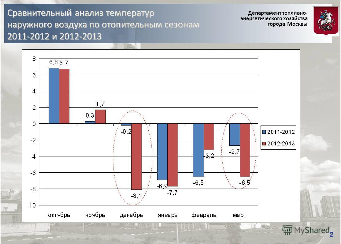Сравнительный анализ температур наружного воздуха по отопительным сезонам 2011-2012 и 2012-2013 Департамент топливно- энергетического хозяйства города Москвы 2
