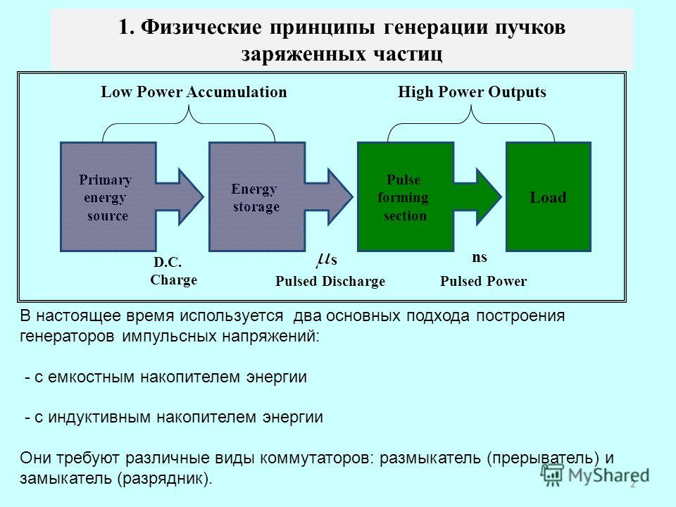 2 Primary energy source Pulse forming section Energy storage Load Low Power AccumulationHigh Power Outputs D.C. Charge s Pulsed Discharge ns Pulsed Power 1. Физические принципы генерации пучков заряженных частиц В настоящее время используется два осн