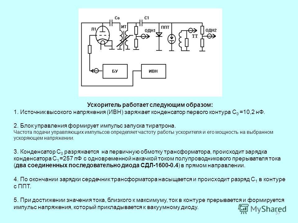Ускоритель работает следующим образом: 1. Источник высокого напряжения (ИВН) заряжает конденсатор первого контура С 0 =10,2 нФ. 2. Блок управления формирует импульс запуска тиратрона. Частота подачи управляющих импульсов определяет частоту работы уск