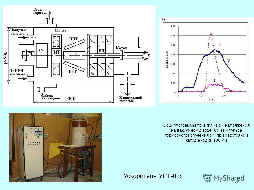 Ускоритель УРТ-0,5 Осциллограммы тока пучка (I), напряжения на вакуумном диоде (U) и импульса тормозного излучения (Р) при расстоянии катод-анод d=100 мм 39