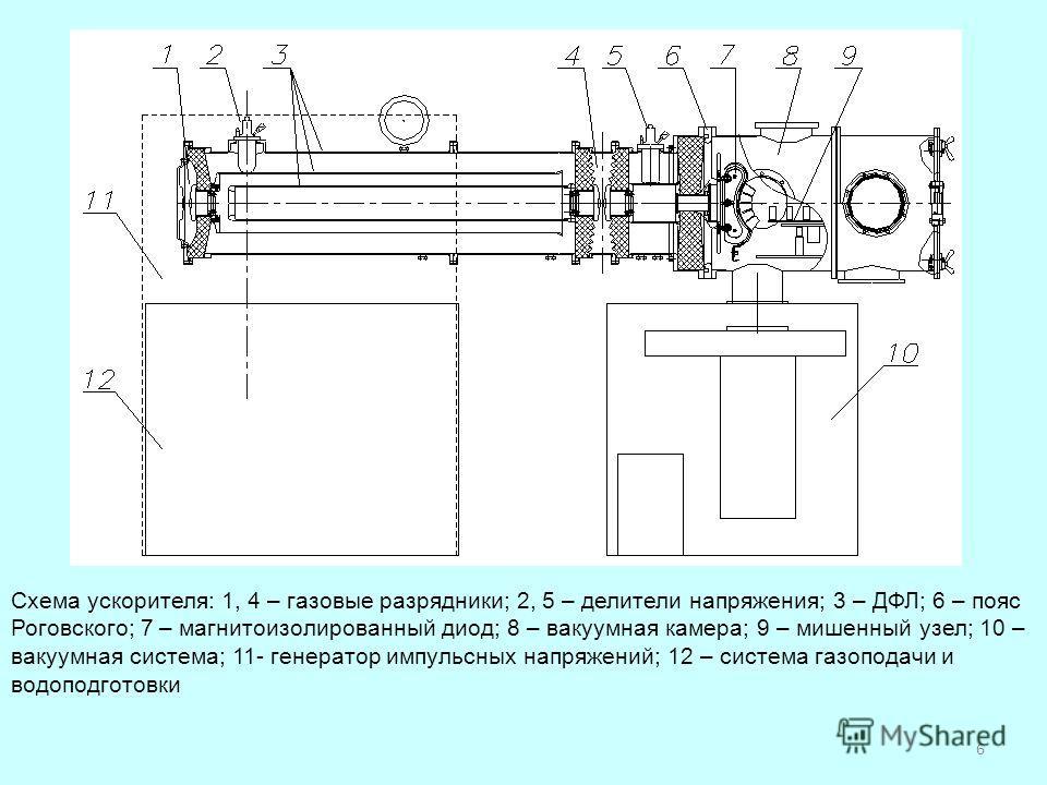 Схема ускорителя: 1, 4 – газовые разрядники; 2, 5 – делители напряжения; 3 – ДФЛ; 6 – пояс Роговского; 7 – магнито изолированный диод; 8 – вакуумная камера; 9 – мишенный узел; 10 – вакуумная система; 11- генератор импульсных напряжений; 12 – система