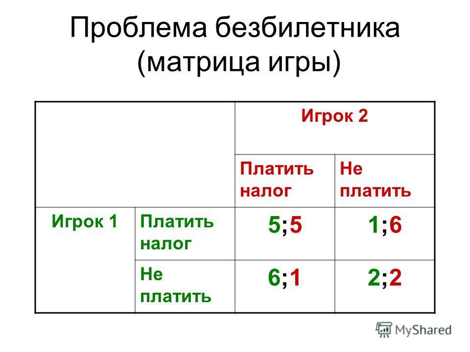 Проблема безбилетника (матрица игры) Игрок 2 Платить налог Не платить Игрок 1Платить налог 5;55;51;61;6 Не платить 6;16;12;22;2
