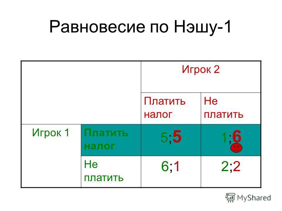 Равновесие по Нэшу-1 Игрок 2 Платить налог Не платить Игрок 1Платить налог 5;55;5 1;61;6 Не платить 6;16;12;22;2