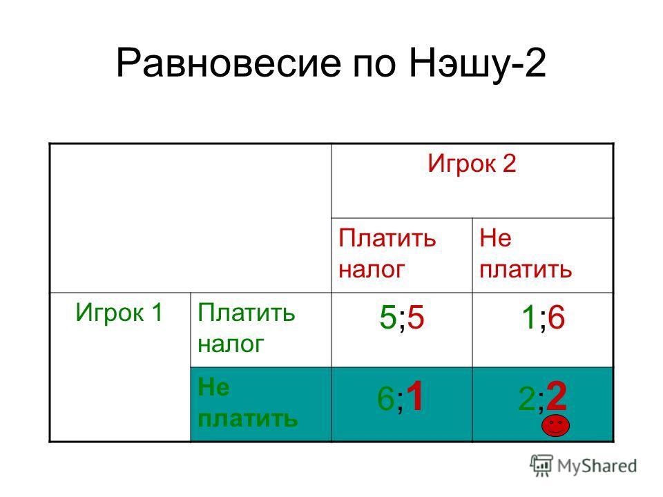 Равновесие по Нэшу-2 Игрок 2 Платить налог Не платить Игрок 1Платить налог 5;55;51;61;6 Не платить 6;16;1 2;22;2
