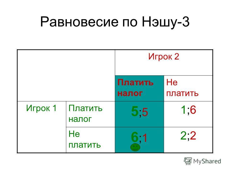 Равновесие по Нэшу-3 Игрок 2 Платить налог Не платить Игрок 1Платить налог 5;55;5 1;61;6 Не платить 6;16;1 2;22;2