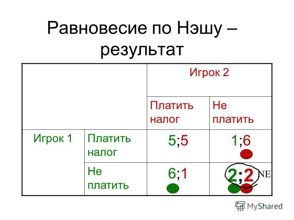 Равновесие по Нэшу – результат Игрок 2 Платить налог Не платить Игрок 1Платить налог 5;55;51;61;6 Не платить 6;16;1 2;22;2 NE