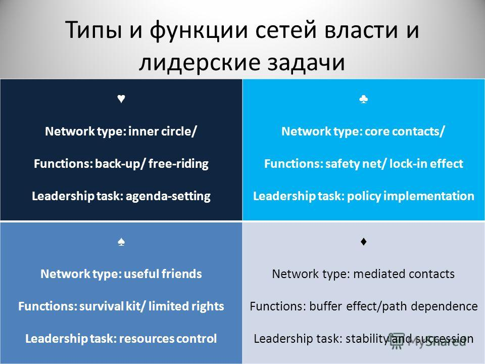 Типы и функции сетей власти и лидерские задачи Network type: inner circle/ Functions: back-up/ free-riding Leadership task: agenda-setting Network type: core contacts/ Functions: safety net/ lock-in effect Leadership task: policy implementation Netwo
