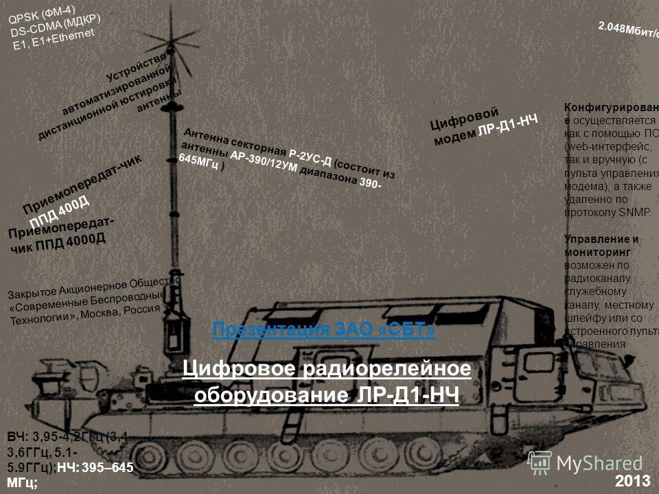 2013 Презентация ЗАО «СБТ» Цифровое радиорелейное оборудование ЛР-Д1-НЧ Устройство автоматизированной дистанционной юстировки антенны Антенна секторная Р-2УС-Д (состоит из антенны АР-390/12УМ диапазона 390- 645МГц ) Цифровой модем ЛР-Д1-НЧ Приемопере