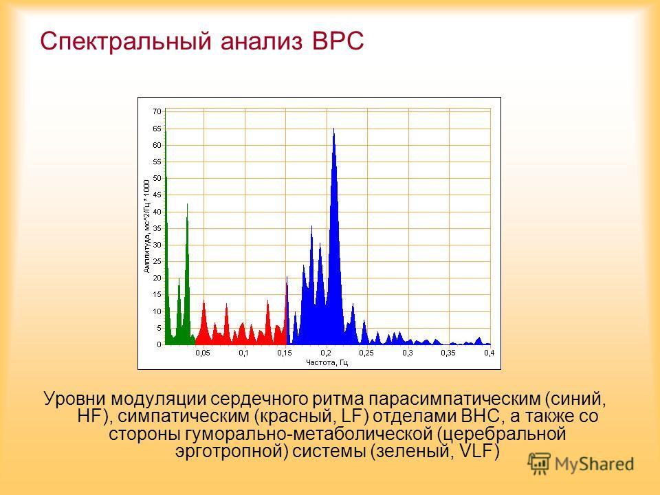 Спектральный анализ ВРС Уровни модуляции сердечного ритма парасимпатическим (синий, HF), симпатическим (красный, LF) отделами ВНС, а также со стороны гуморально-метаболической (церебральной эрготропной) системы (зеленый, VLF)