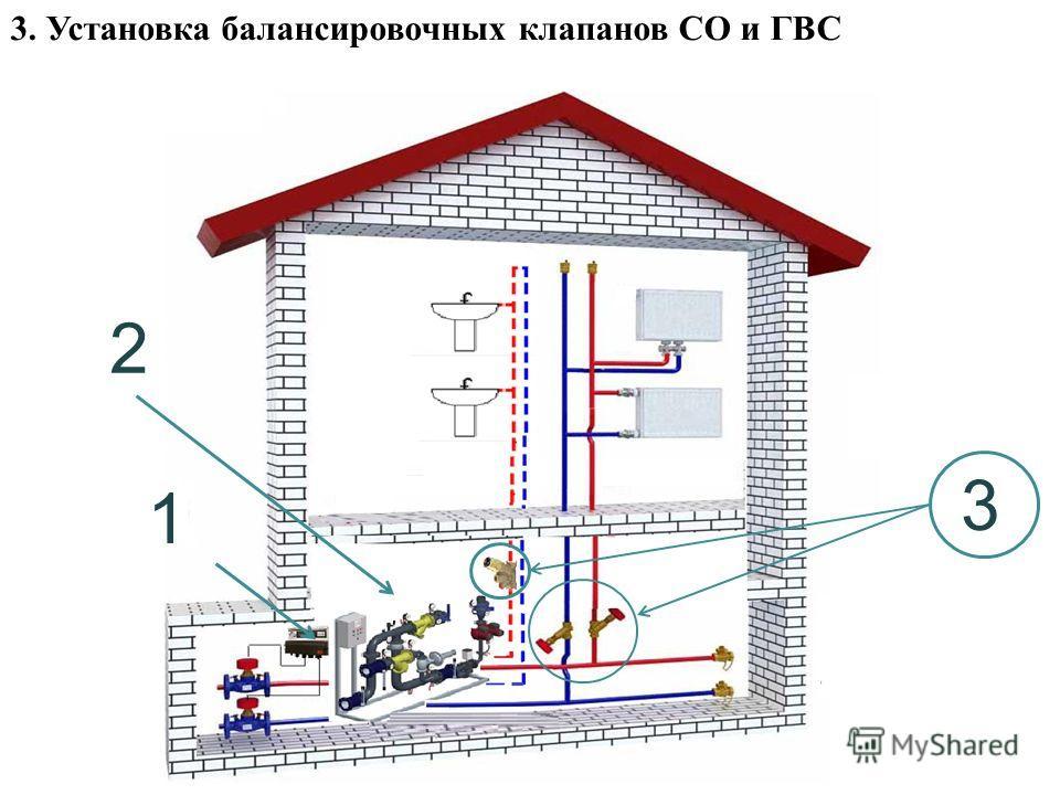 3. Установка балансировочных клапанов СО и ГВС 2 1 3