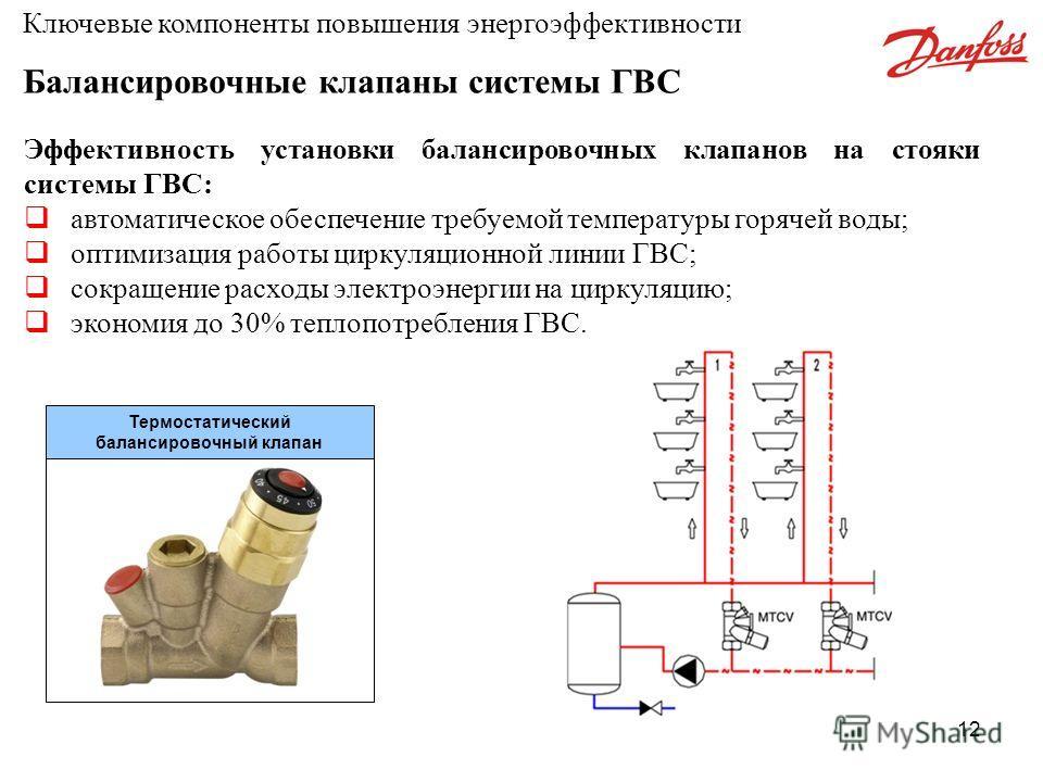 12 Эффективность установки балансировочных клапанов на стояки системы ГВС: автоматическое обеспечение требуемой температуры горячей воды; оптимизация работы циркуляционной линии ГВС; сокращение расходы электроэнергии на циркуляцию; экономия до 30% те
