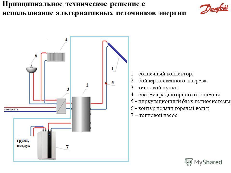 1 - солнечный коллектор; 2 - бойлер косвенного нагрева 3 - тепловой пункт; 4 - система радиаторного отопления; 5 - циркуляционный блок гелиосистемы; 6 - контур подачи горячей воды; 7 – тепловой насос Принципиальное техническое решение с использование