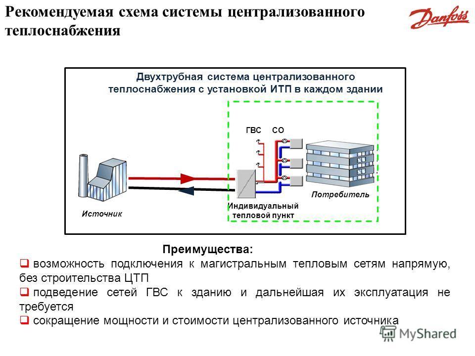 Рекомендуемая схема системы централизованного теплоснабжения Источник Потребитель Индивидуальный тепловой пункт ГВССО Двухтрубная система централизованного теплоснабжения с установкой ИТП в каждом здании возможность подключения к магистральным теплов
