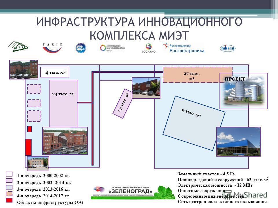 ИНФРАСТРУКТУРА ИННОВАЦИОННОГО КОМПЛЕКСА МИЭТ 1-я очередь 2000-2002 г.г. 2-я очередь 2002 -2014 г.г. 3-я очередь 2013-2016 г.г. 4-я очередь 2014-2017 г.г. Объекты инфраструктуры ОЭЗ Земельный участок - 4,5 Га Площадь зданий и сооружений - 63 тыс. м 2