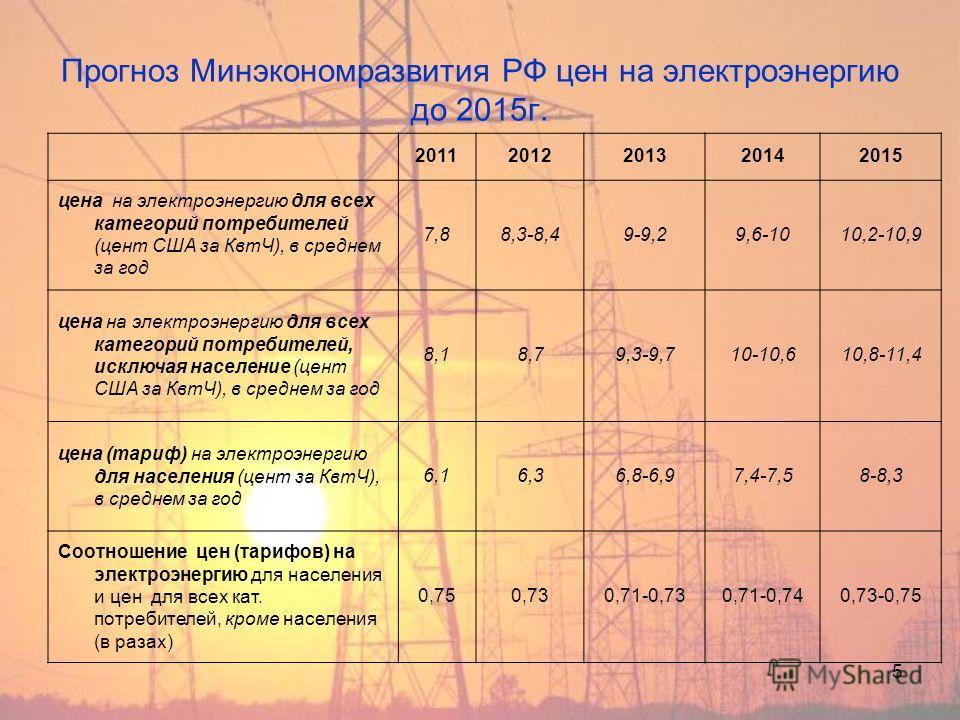 5 Прогноз Минэкономразвития РФ цен на электроэнергию до 2015 г. 20112012201320142015 цена на электроэнергию для всех категорий потребителей (цент США за КвтЧ), в среднем за год 7,88,3-8,49-9,29,6-1010,2-10,9 цена на электроэнергию для всех категорий