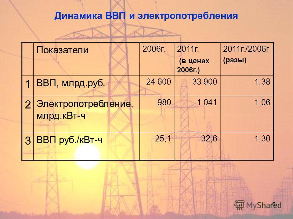 6 Динамика ВВП и электропотребления Показатели 2006 г.2011 г. (в ценах 2006 г.) 2011 г./2006 г (разы) 1 ВВП, млрд.руб. 24 60033 9001,38 2 Электропотребление, млрд.к Вт-ч 9801 0411,06 3 ВВП руб./к Вт-ч 25,132,61,30
