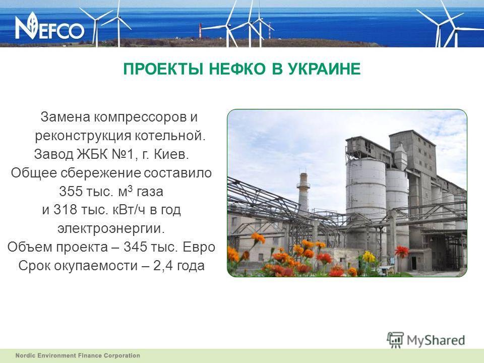 Замена компрессоров и реконструкция котельной. Завод ЖБК 1, г. Киев. Общее сбережение составило 355 тыс. м 3 газа и 318 тыс. к Вт/ч в год электроэнергии. Объем проекта – 345 тыс. Евро Срок окупаемости – 2,4 года ПРОЕКТЫ НЕФКО В УКРАИНЕ