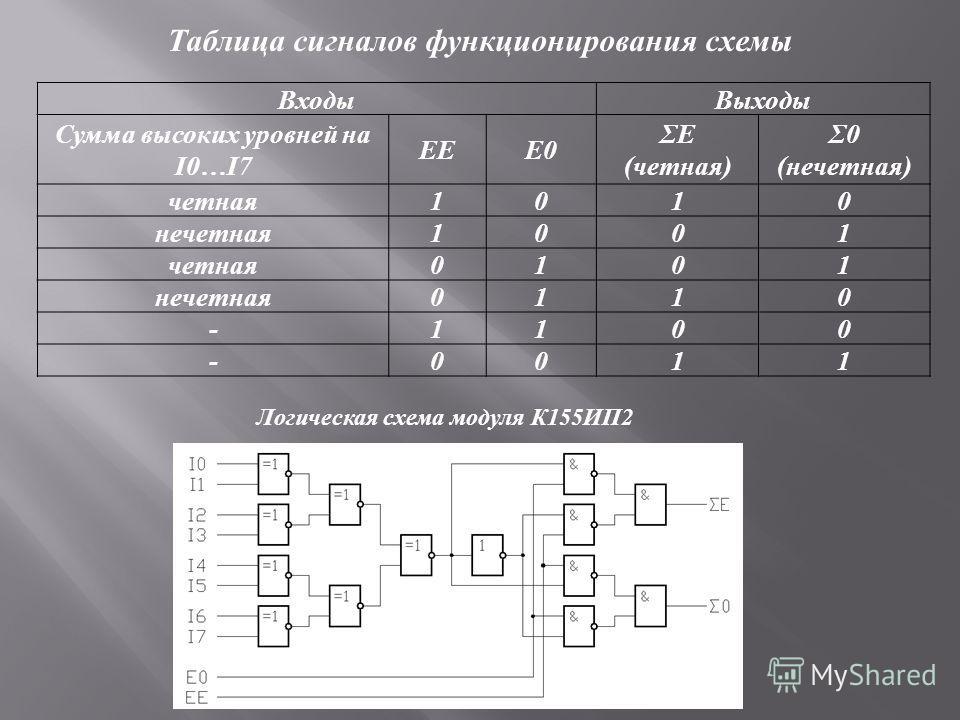 Входы Выходы Сумма высоких уровней на I0…I7 EEE0 ΣE (четная) Σ0 (нечетная) четная 1010 нечетная 1001 четная 0101 нечетная 0110 -1100 -0011 Таблица сигналов функционирования схемы Логическая схема модуля К 155 ИП 2
