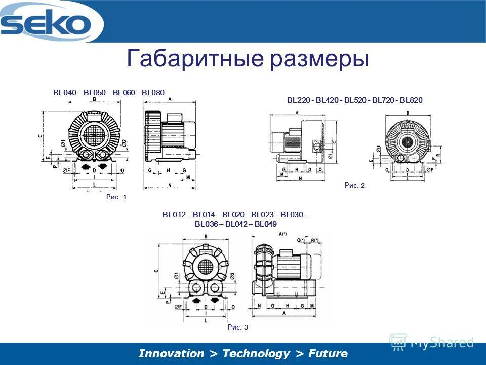 Innovation > Technology > Future Габаритные размеры Рис. 1 Рис. 2 Рис. 3 BL040 – BL050 – BL060 – BL080 BL220 - BL420 - BL520 - BL720 - BL820 BL012 – BL014 – BL020 – BL023 – BL030 – BL036 – BL042 – BL049